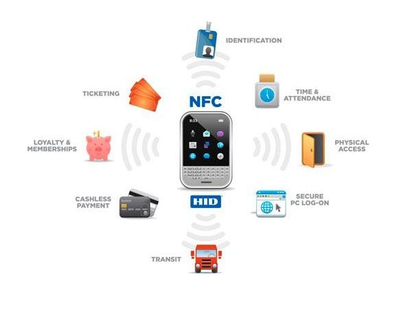Usos del NFC