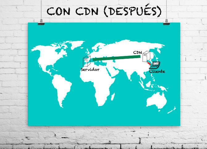 Con CDN